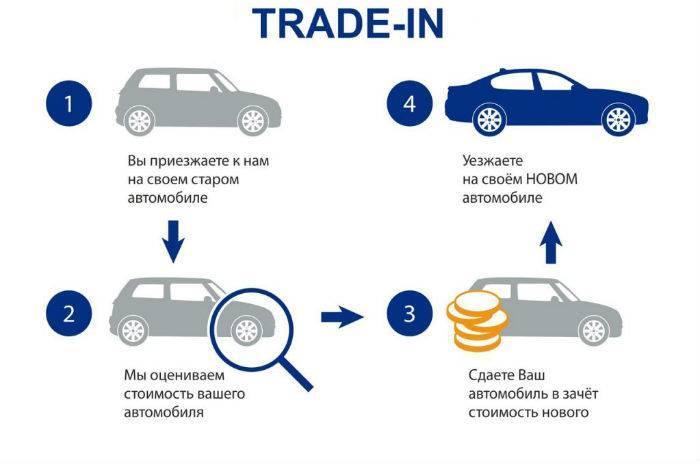Как сдать машину в Трейд-Ин (Trade In)?