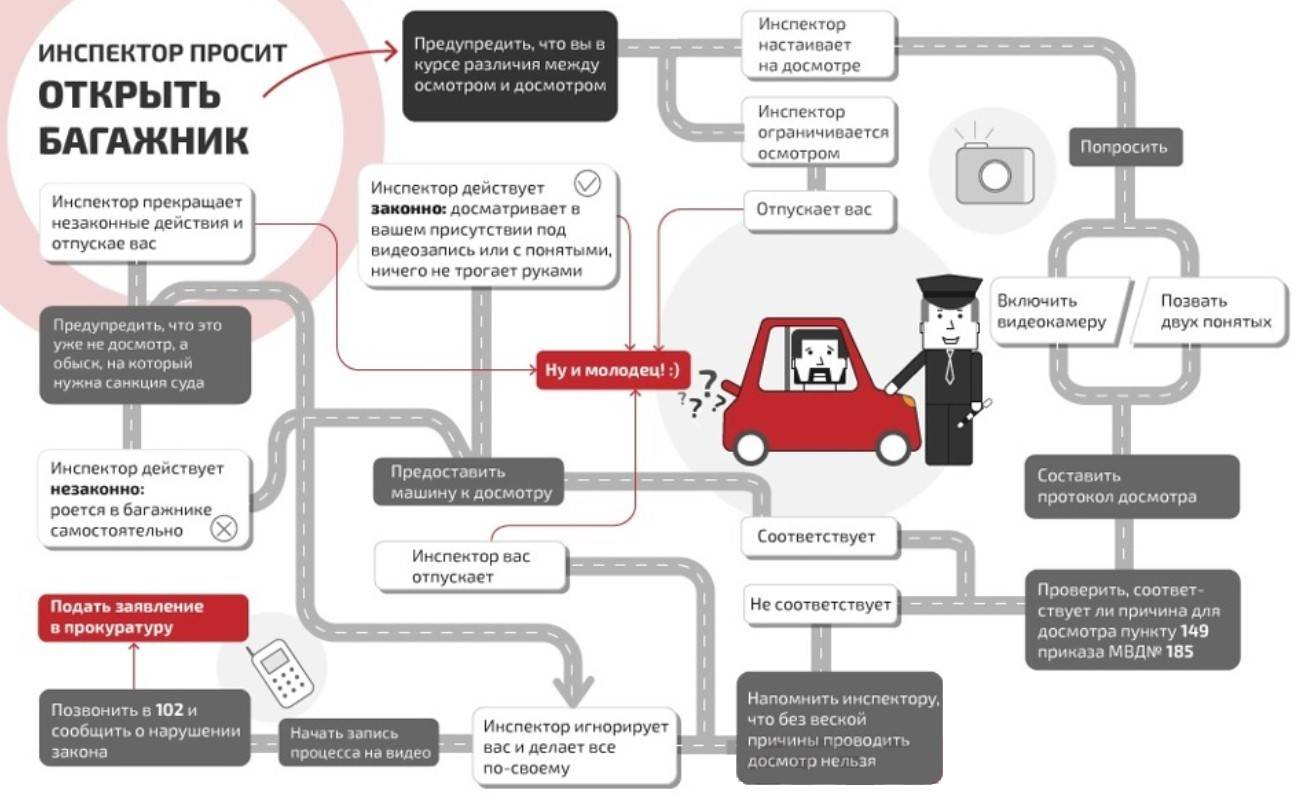 Досмотр автомобиля сотрудником ДПС по новому регламенту: как проводится | юрист-советник